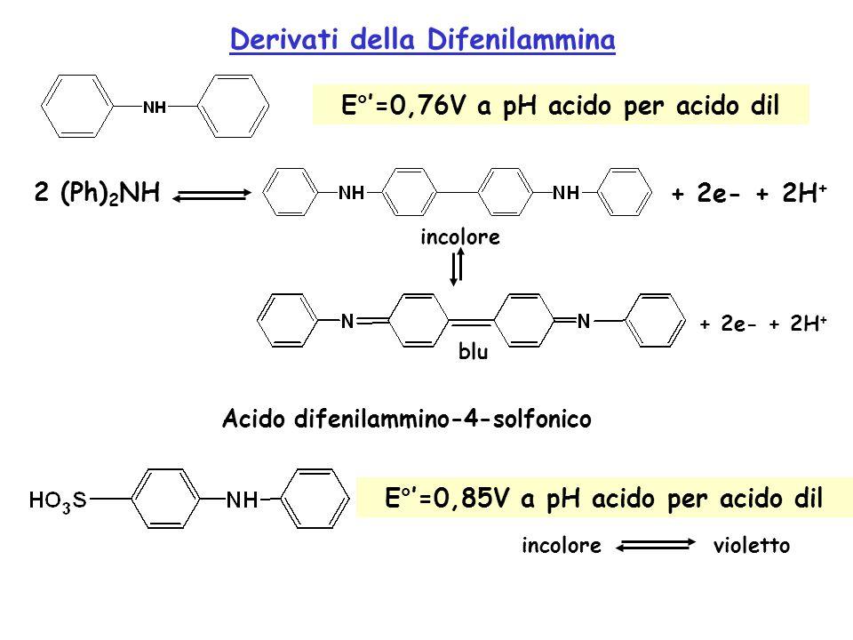 Derivati della Difenilammina 2 (Ph) 2 NH + 2e- + 2H + incolore + 2e- + 2H + blu E°'=0,76V a pH acido per acido dil Acido difenilammino-4-solfonico E°'=0,85V a pH acido per acido dil incolore violetto