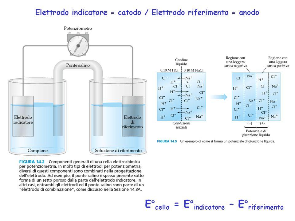 E° cella = E° indicatore – E° riferimento Elettrodo indicatore = catodo / Elettrodo riferimento = anodo