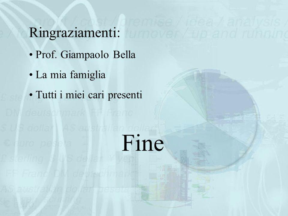 Fine Ringraziamenti: Prof. Giampaolo Bella La mia famiglia Tutti i miei cari presenti