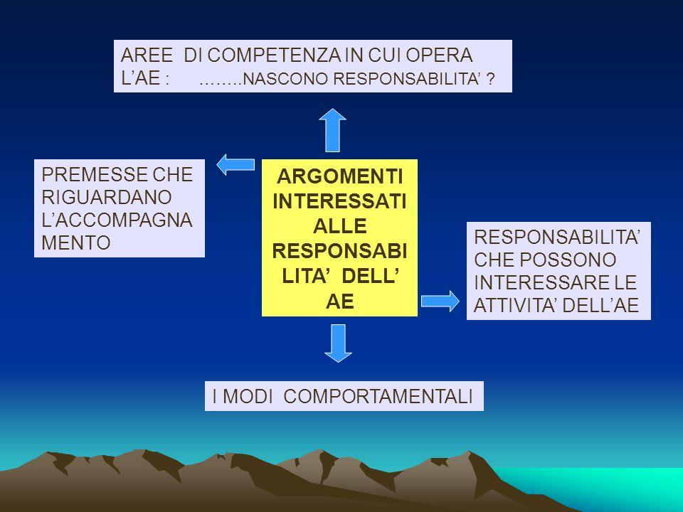 LE RESPONSABILITA' G.M.
