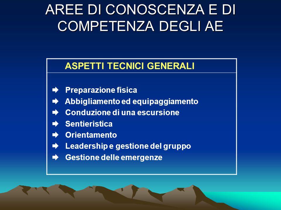 AREE DI CONOSCENZA E DI COMPETENZA DEGLI AE ASPETTI DI CULTURA GENERALE  Ambiente montano  Meteorologia  Topografia  Pericoli della montagna  Organizzazione del CAI  Concezione dell'escursionismo