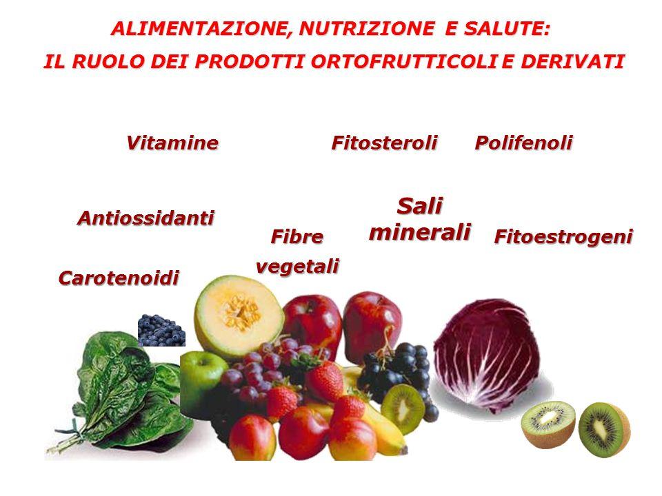 Vitamine Fitosteroli Polifenoli Sali minerali Antiossidanti Antiossidanti Fitoestrogeni ALIMENTAZIONE, NUTRIZIONE E SALUTE: IL RUOLO DEI PRODOTTI ORTOFRUTTICOLI E DERIVATI IL RUOLO DEI PRODOTTI ORTOFRUTTICOLI E DERIVATI Fibre vegetali Carotenoidi