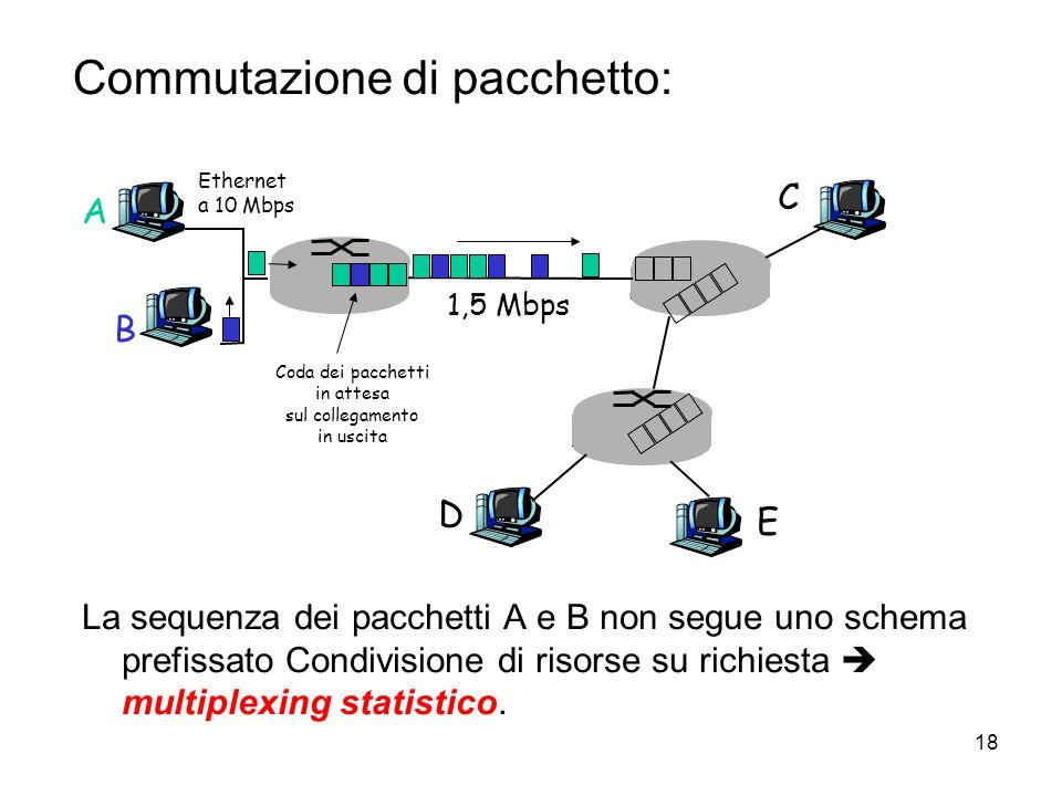 18 Commutazione di pacchetto: La sequenza dei pacchetti A e B non segue uno schema prefissato Condivisione di risorse su richiesta  multiplexing stat
