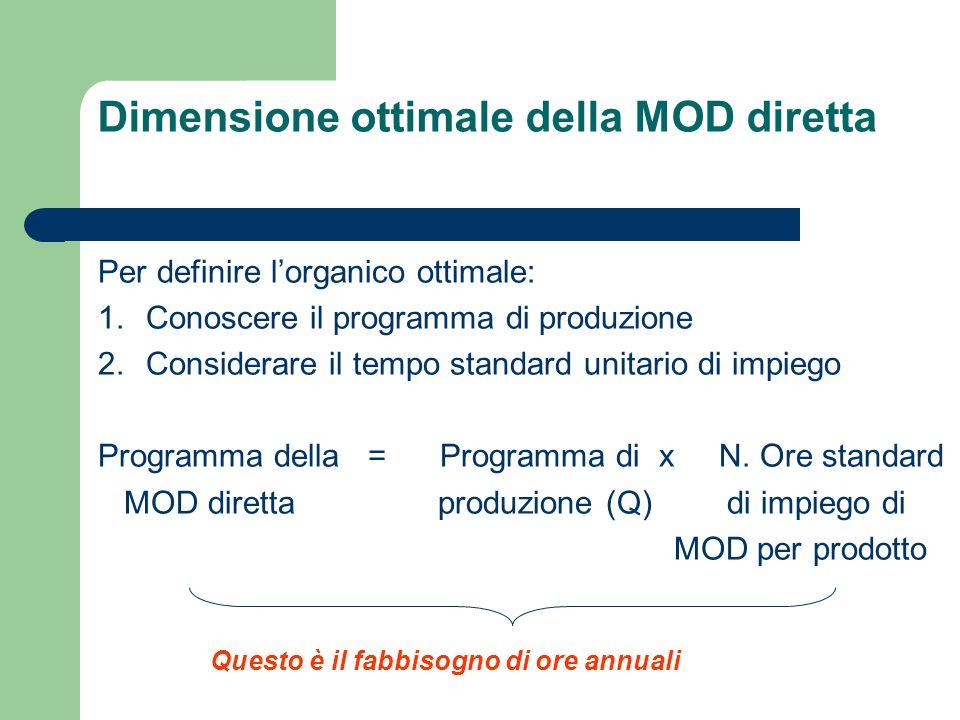 Dimensione ottimale della MOD diretta Per definire l'organico ottimale: 1.Conoscere il programma di produzione 2.Considerare il tempo standard unitari