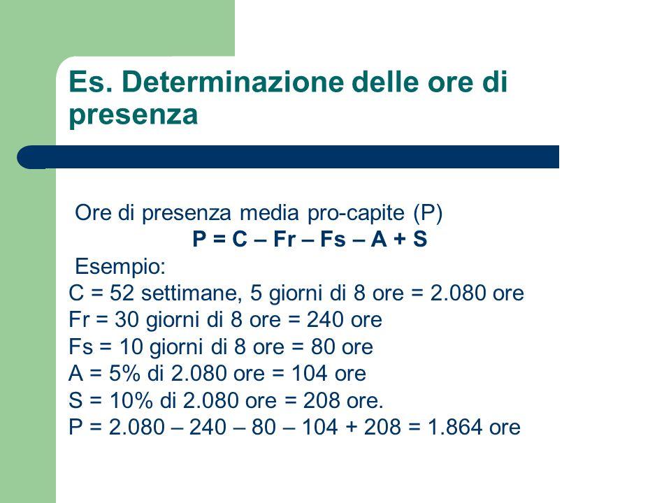 Es. Determinazione delle ore di presenza Ore di presenza media pro-capite (P) P = C – Fr – Fs – A + S Esempio: C = 52 settimane, 5 giorni di 8 ore = 2