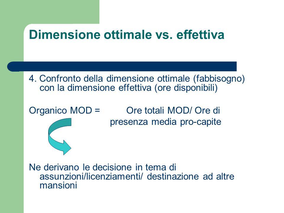 4. Confronto della dimensione ottimale (fabbisogno) con la dimensione effettiva (ore disponibili) Organico MOD = Ore totali MOD/ Ore di presenza media