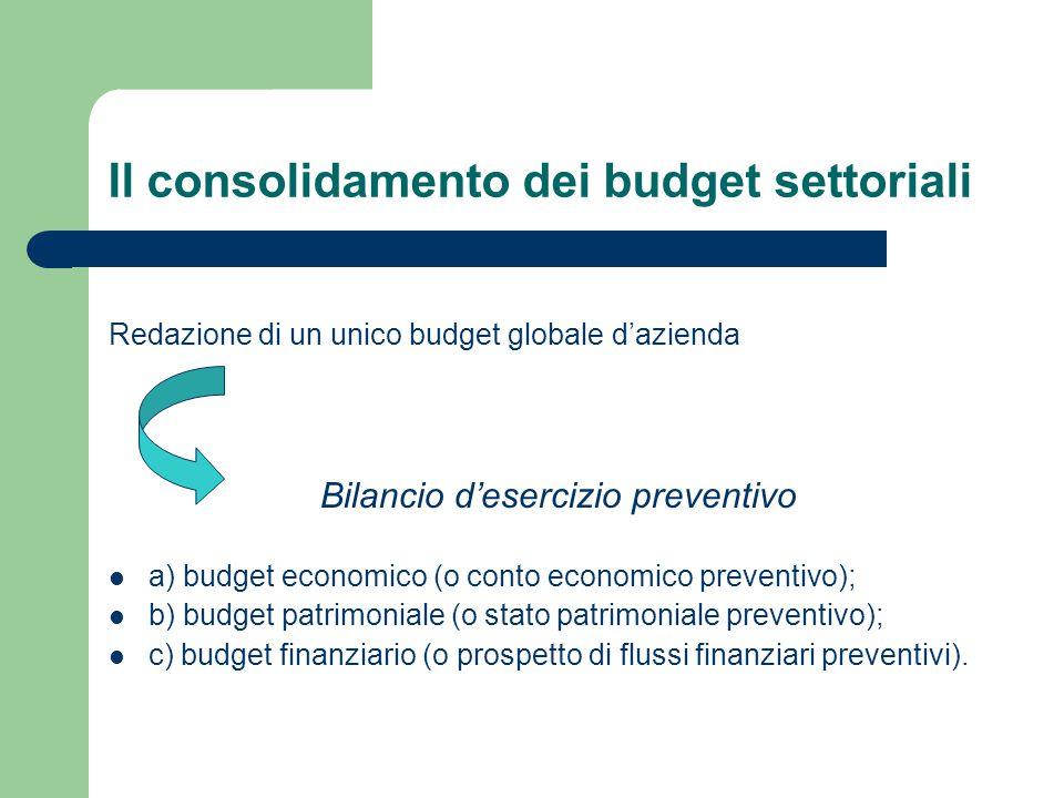 Il consolidamento dei budget settoriali Redazione di un unico budget globale d'azienda Bilancio d'esercizio preventivo a) budget economico (o conto ec