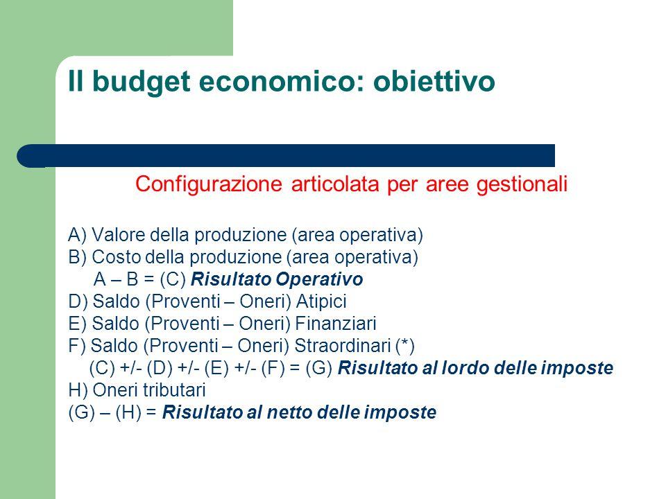 Il budget economico: obiettivo Configurazione articolata per aree gestionali A) Valore della produzione (area operativa) B) Costo della produzione (ar