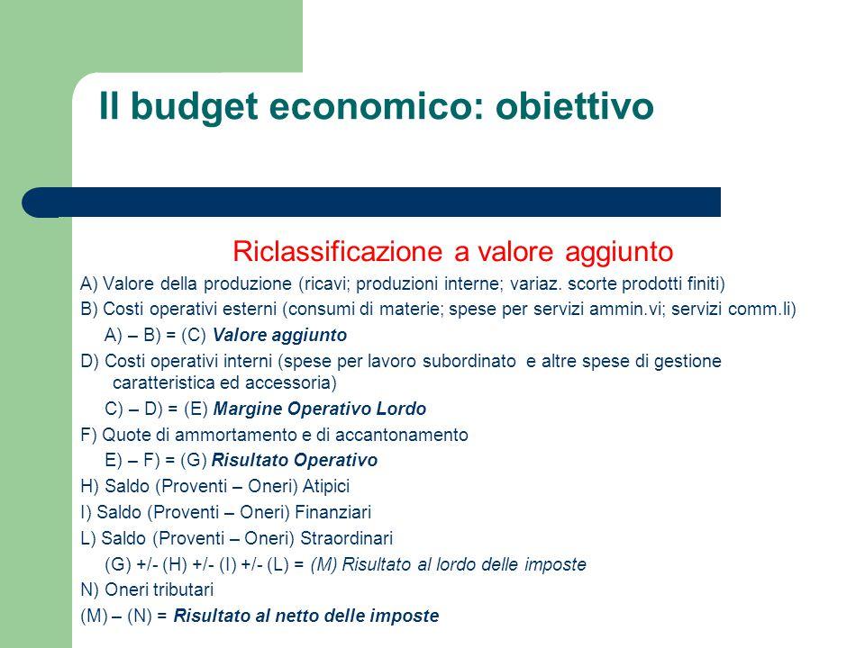Riclassificazione a valore aggiunto A) Valore della produzione (ricavi; produzioni interne; variaz. scorte prodotti finiti) B) Costi operativi esterni