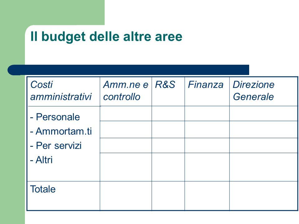 Il budget delle altre aree Costi amministrativi - Personale - Ammortam.ti - Per servizi - Altri Amm.ne e controllo R&SFinanzaDirezione Generale Totale