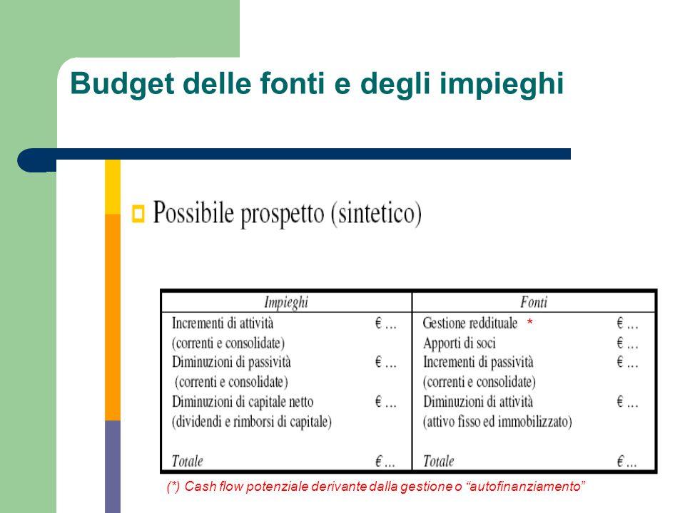 """Budget delle fonti e degli impieghi * (*) Cash flow potenziale derivante dalla gestione o """"autofinanziamento"""""""
