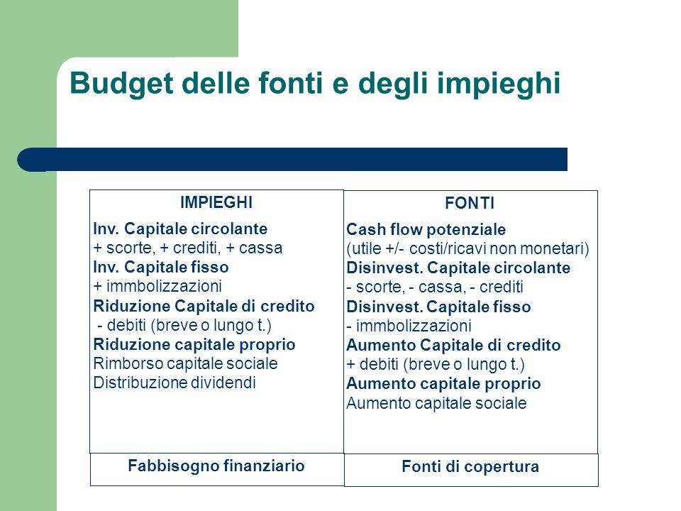 Budget delle fonti e degli impieghi IMPIEGHI Inv. Capitale circolante + scorte, + crediti, + cassa Inv. Capitale fisso + immbolizzazioni Riduzione Cap