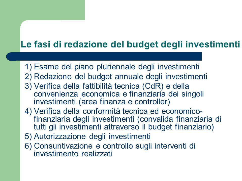 1) Esame del piano pluriennale degli investimenti 2) Redazione del budget annuale degli investimenti 3) Verifica della fattibilità tecnica (CdR) e del