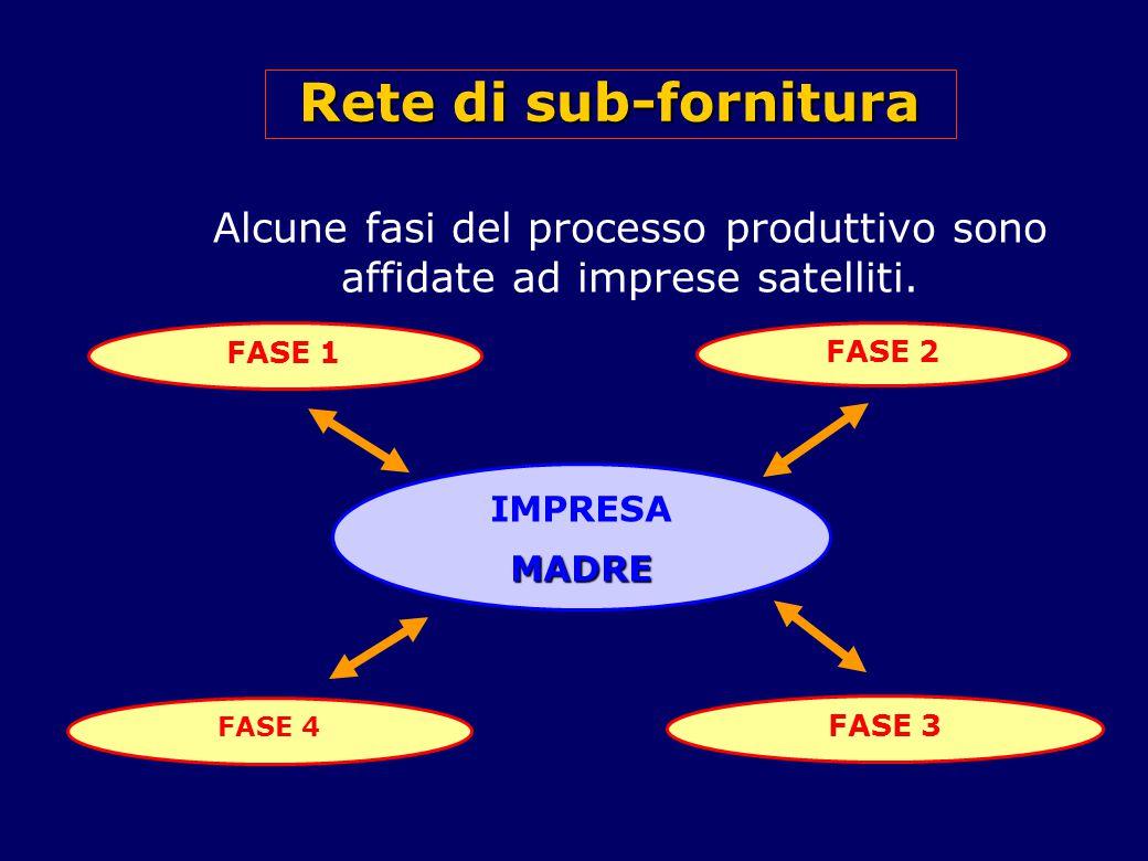 Rete di sub-fornitura Alcune fasi del processo produttivo sono affidate ad imprese satelliti.