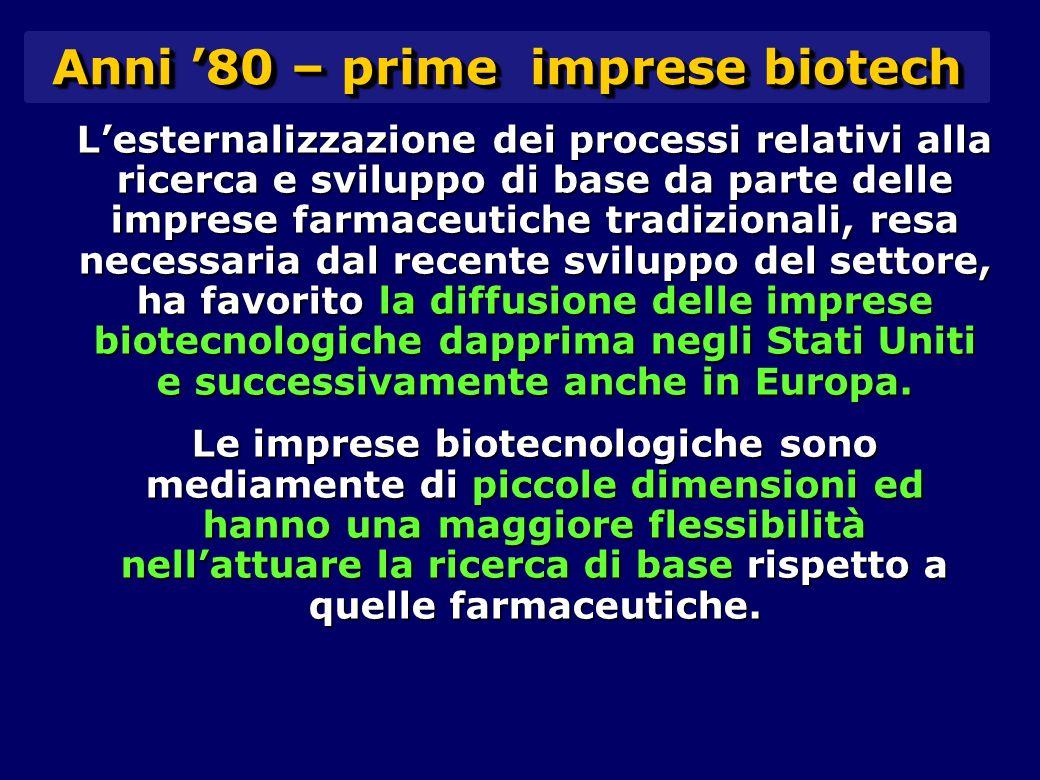 L'esternalizzazione dei processi relativi alla ricerca e sviluppo di base da parte delle imprese farmaceutiche tradizionali, resa necessaria dal recente sviluppo del settore, ha favorito la diffusione delle imprese biotecnologiche dapprima negli Stati Uniti e successivamente anche in Europa.