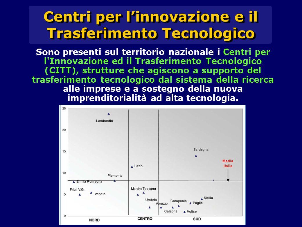 Sono presenti sul territorio nazionale i Centri per l Innovazione ed il Trasferimento Tecnologico (CITT), strutture che agiscono a supporto del trasferimento tecnologico dal sistema della ricerca alle imprese e a sostegno della nuova imprenditorialità ad alta tecnologia.