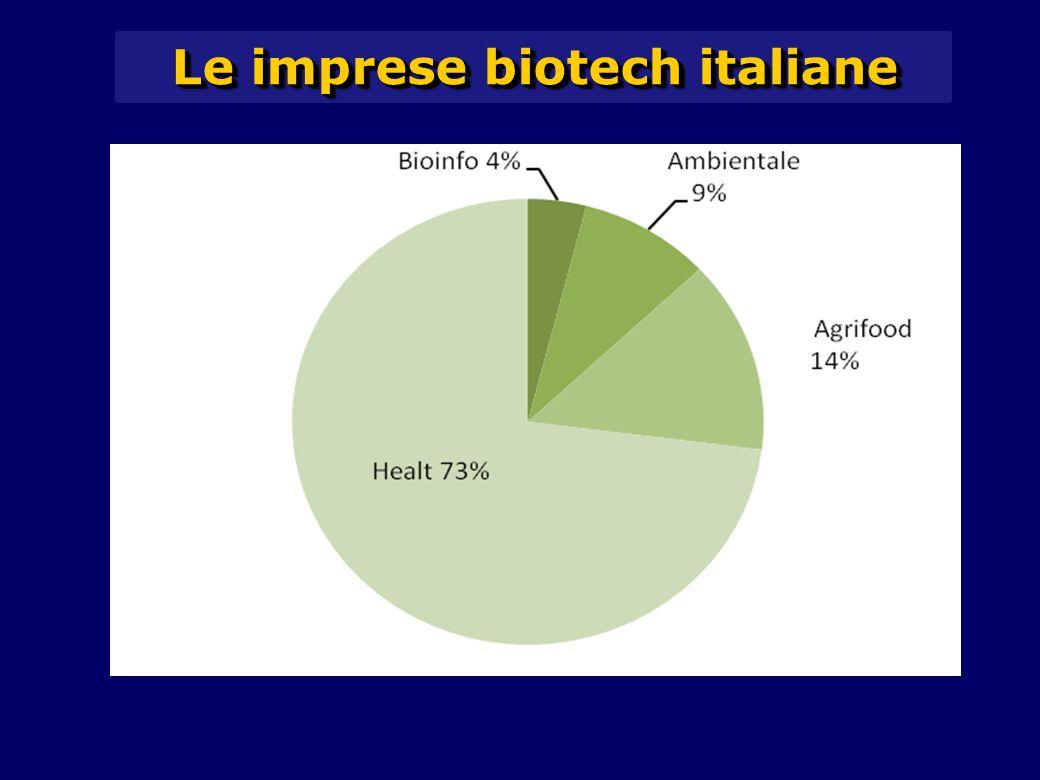 Le imprese biotech italiane