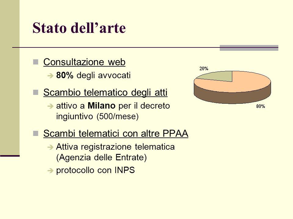 Stato dell'arte Consultazione web  80% degli avvocati Scambio telematico degli atti  attivo a Milano per il decreto ingiuntivo (500/mese) Scambi telematici con altre PPAA  Attiva registrazione telematica (Agenzia delle Entrate)  protocollo con INPS
