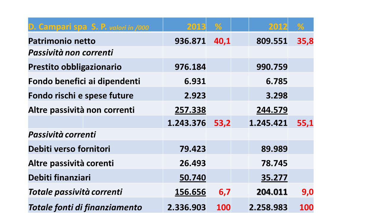 D. Campari spa S. P. valori in /000 2013%2012% Patrimonio netto936.87140,1809.55135,8 Passività non correnti Prestito obbligazionario976.184990.759 Fo