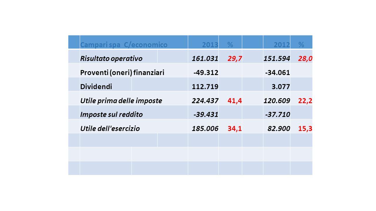 Campari spa C/economico2013%2012% Risultato operativo161.03129,7151.59428,0 Proventi (oneri) finanziari-49.312-34.061 Dividendi112.7193.077 Utile prim