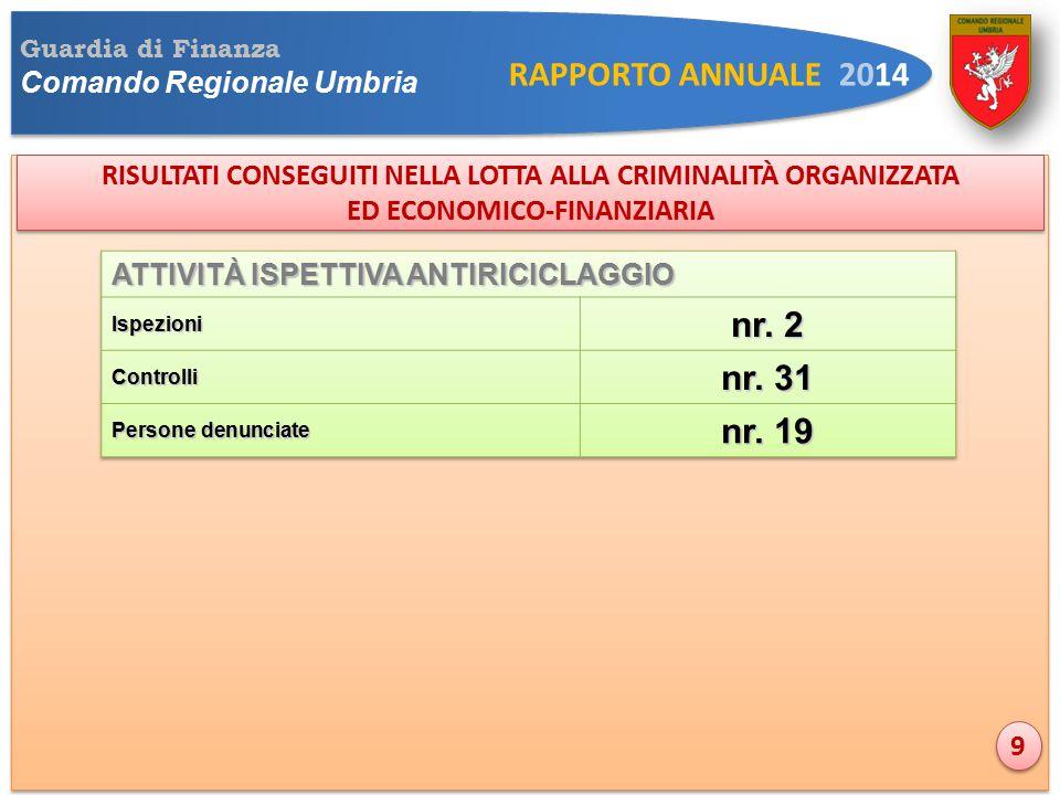 Guardia di Finanza Comando Regionale Umbria RAPPORTO ANNUALE 2014 RISULTATI CONSEGUITI NELLA LOTTA ALLA CRIMINALITÀ ORGANIZZATA ED ECONOMICO-FINANZIARIA RISULTATI CONSEGUITI NELLA LOTTA ALLA CRIMINALITÀ ORGANIZZATA ED ECONOMICO-FINANZIARIA 9 9
