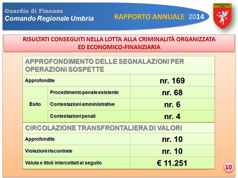 Guardia di Finanza Comando Regionale Umbria RAPPORTO ANNUALE 2014 RISULTATI CONSEGUITI NELLA LOTTA ALLA CRIMINALITÀ ORGANIZZATA ED ECONOMICO-FINANZIARIA RISULTATI CONSEGUITI NELLA LOTTA ALLA CRIMINALITÀ ORGANIZZATA ED ECONOMICO-FINANZIARIA 10