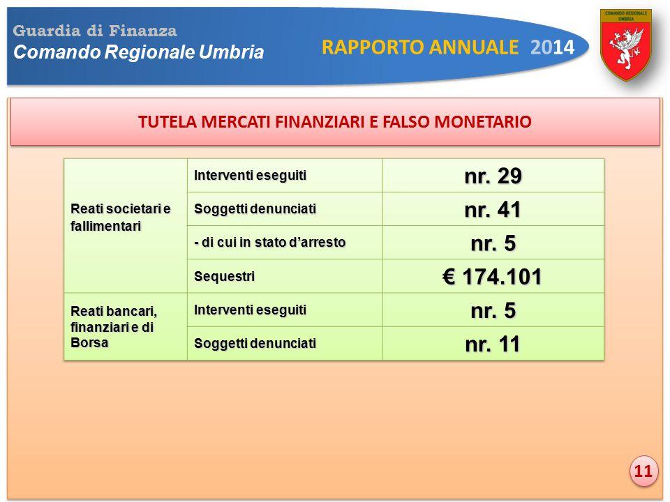 Guardia di Finanza Comando Regionale Umbria RAPPORTO ANNUALE 2014 TUTELA MERCATI FINANZIARI E FALSO MONETARIO 11