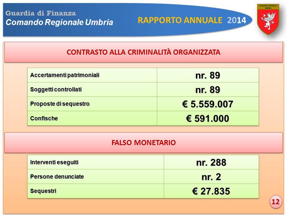 Guardia di Finanza Comando Regionale Umbria RAPPORTO ANNUALE 2014 CONTRASTO ALLA CRIMINALITÀ ORGANIZZATA 12 FALSO MONETARIO