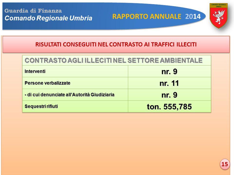 Guardia di Finanza Comando Regionale Umbria RAPPORTO ANNUALE 2014 RISULTATI CONSEGUITI NEL CONTRASTO AI TRAFFICI ILLECITI 15