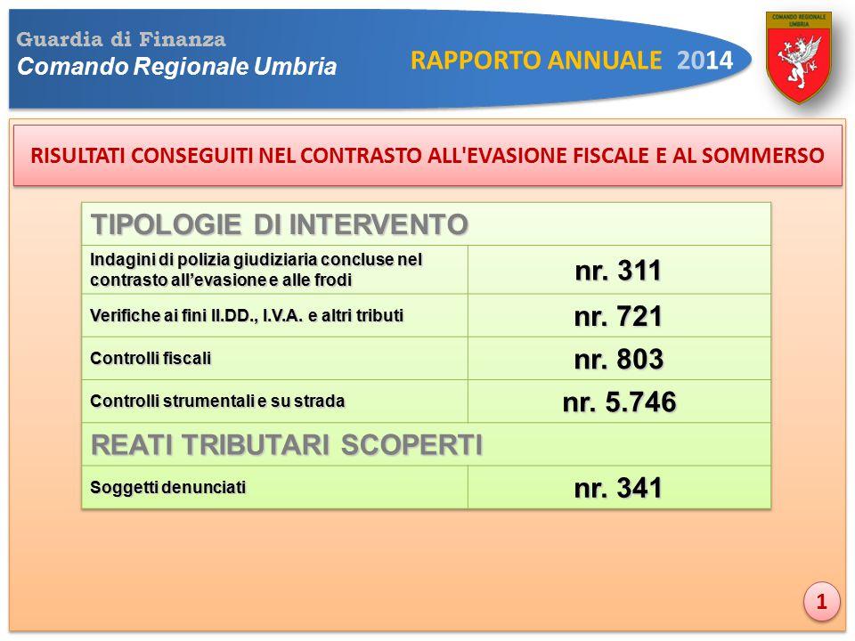 Guardia di Finanza Comando Regionale Umbria RAPPORTO ANNUALE 2014 RISULTATI CONSEGUITI NEL CONTRASTO ALL EVASIONE FISCALE E AL SOMMERSO 1 1