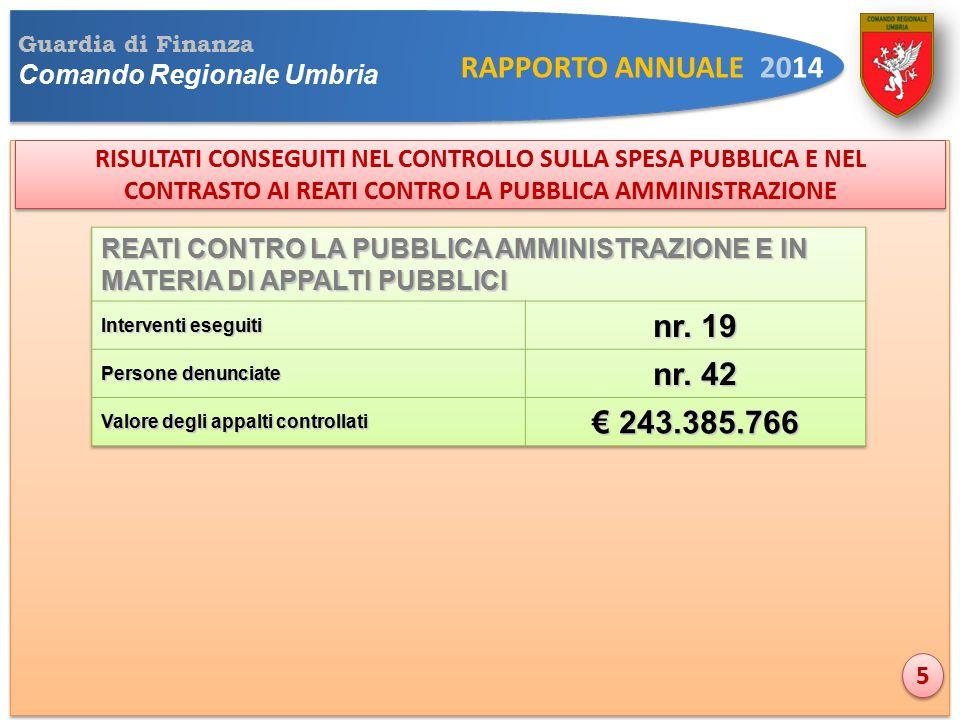 Guardia di Finanza Comando Regionale Umbria RAPPORTO ANNUALE 2014 RISULTATI CONSEGUITI NEL CONTROLLO SULLA SPESA PUBBLICA E NEL CONTRASTO AI REATI CONTRO LA PUBBLICA AMMINISTRAZIONE 5 5