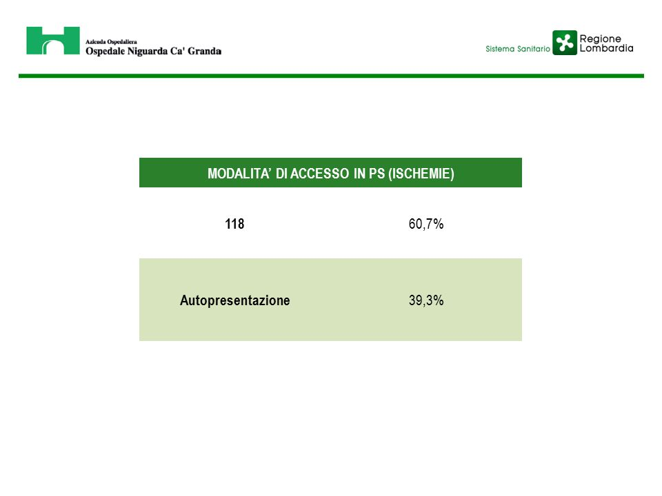 MODALITA' DI ACCESSO IN PS (ISCHEMIE) 118 60,7% Autopresentazione 39,3%