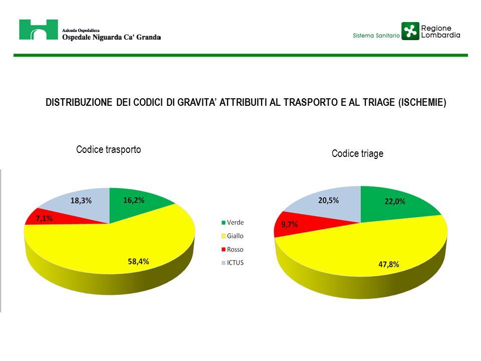 DISTRIBUZIONE DEI CODICI DI GRAVITA' ATTRIBUITI AL TRASPORTO E AL TRIAGE (ISCHEMIE) Codice trasporto Codice triage