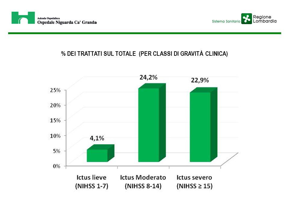 % DEI TRATTATI SUL TOTALE (PER CLASSI DI GRAVITÀ CLINICA)