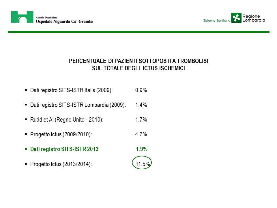 PERCENTUALE DI PAZIENTI SOTTOPOSTI A TROMBOLISI SUL TOTALE DEGLI ICTUS ISCHEMICI  Dati registro SITS-ISTR Italia (2009):0.9%  Dati registro SITS-ISTR Lombardia (2009):1.4%  Rudd et Al (Regno Unito - 2010):1.7%  Progetto Ictus (2009/2010):4.7%  Dati registro SITS-ISTR 2013 1.9%  Progetto Ictus (2013/2014): 11.5%