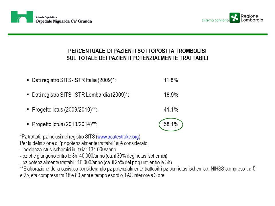 PERCENTUALE DI PAZIENTI SOTTOPOSTI A TROMBOLISI SUL TOTALE DEI PAZIENTI POTENZIALMENTE TRATTABILI  Dati registro SITS-ISTR Italia (2009)*:11.8%  Dati registro SITS-ISTR Lombardia (2009)*:18.9%  Progetto Ictus (2009/2010)**:41.1%  Progetto Ictus (2013/2014)**:58.1% *Pz trattati: pz inclusi nel registro SITS (www.acutestroke.org)www.acutestroke.org Per la definizione di pz potenzialmente trattabili si è considerato: - incidenza ictus ischemici in Italia: 134.000/anno - pz che giungono entro le 3h: 40.000/anno (ca.