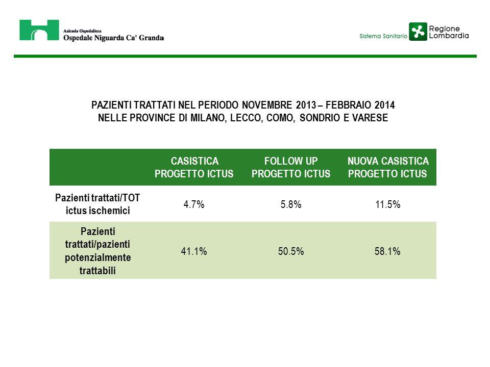 PAZIENTI TRATTATI NEL PERIODO NOVEMBRE 2013 – FEBBRAIO 2014 NELLE PROVINCE DI MILANO, LECCO, COMO, SONDRIO E VARESE CASISTICA PROGETTO ICTUS FOLLOW UP PROGETTO ICTUS NUOVA CASISTICA PROGETTO ICTUS Pazienti trattati/TOT ictus ischemici 4.7%5.8%11.5% Pazienti trattati/pazienti potenzialmente trattabili 41.1%50.5%58.1%