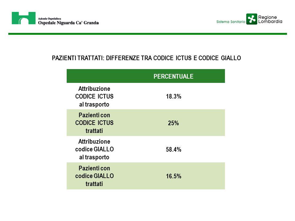 PERCENTUALE Attribuzione CODICE ICTUS al trasporto 18.3% Pazienti con CODICE ICTUS trattati 25% Attribuzione codice GIALLO al trasporto 58.4% Pazienti con codice GIALLO trattati 16.5% PAZIENTI TRATTATI: DIFFERENZE TRA CODICE ICTUS E CODICE GIALLO