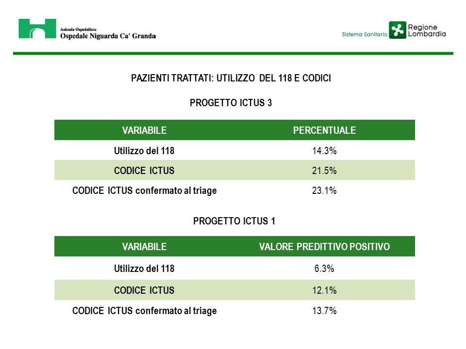 PAZIENTI TRATTATI: UTILIZZO DEL 118 E CODICI PROGETTO ICTUS 3 VARIABILEPERCENTUALE Utilizzo del 118 14.3% CODICE ICTUS 21.5% CODICE ICTUS confermato al triage 23.1% VARIABILEVALORE PREDITTIVO POSITIVO Utilizzo del 118 6.3% CODICE ICTUS 12.1% CODICE ICTUS confermato al triage 13.7% PROGETTO ICTUS 1