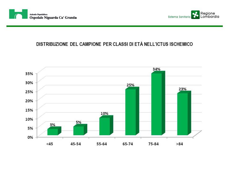 DISTRIBUZIONE DEL CAMPIONE PER CLASSI DI ETÀ NELL'ICTUS ISCHEMICO