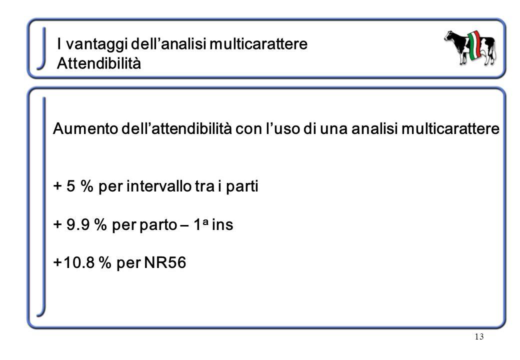 13 I vantaggi dell'analisi multicarattere Attendibilità Aumento dell'attendibilità con l'uso di una analisi multicarattere + 5 % per intervallo tra i parti + 9.9 % per parto – 1 a ins +10.8 % per NR56