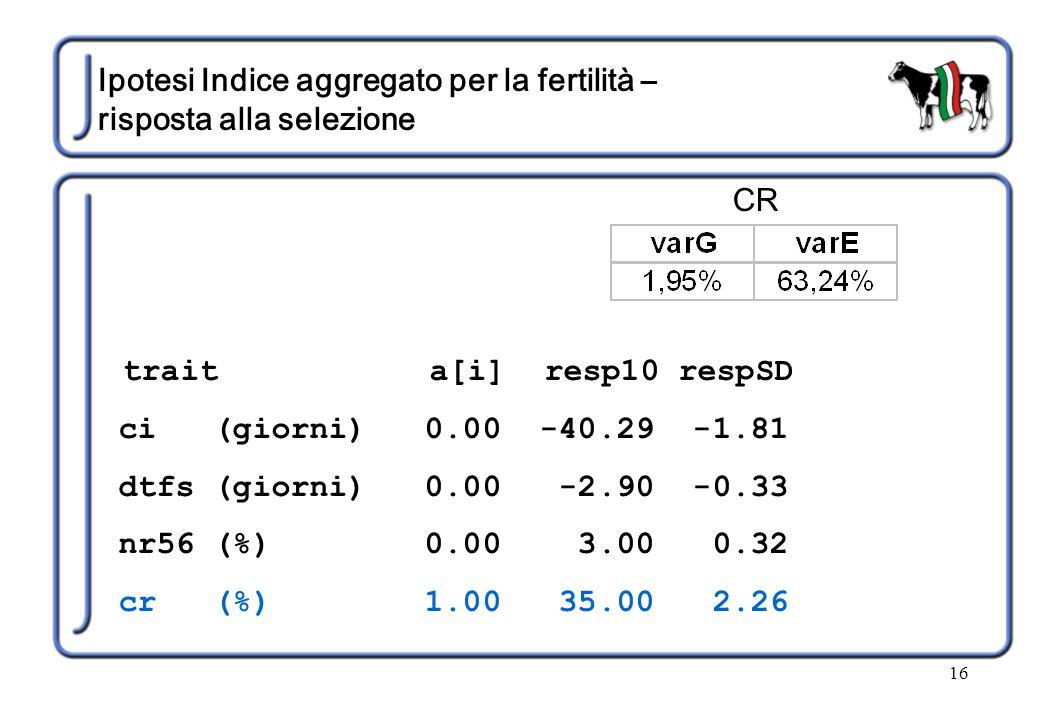 16 Ipotesi Indice aggregato per la fertilità – risposta alla selezione trait a[i] resp10 respSD ci (giorni) 0.00 -40.29 -1.81 dtfs (giorni) 0.00 -2.90 -0.33 nr56 (%) 0.00 3.00 0.32 cr (%) 1.00 35.00 2.26 CR