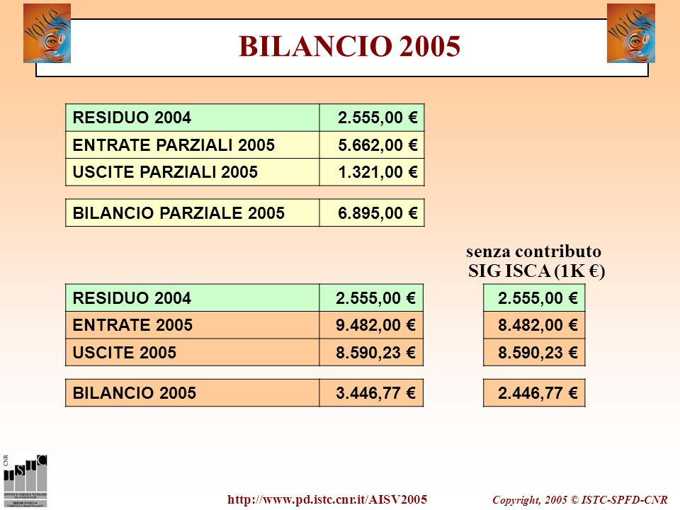 Copyright, 2005 © ISTC-SPFD-CNR http://www.pd.istc.cnr.it/AISV2005 BILANCIO 2005 senza contributo SIG ISCA (1K €) RESIDUO 20042.555,00 € ENTRATE PARZI