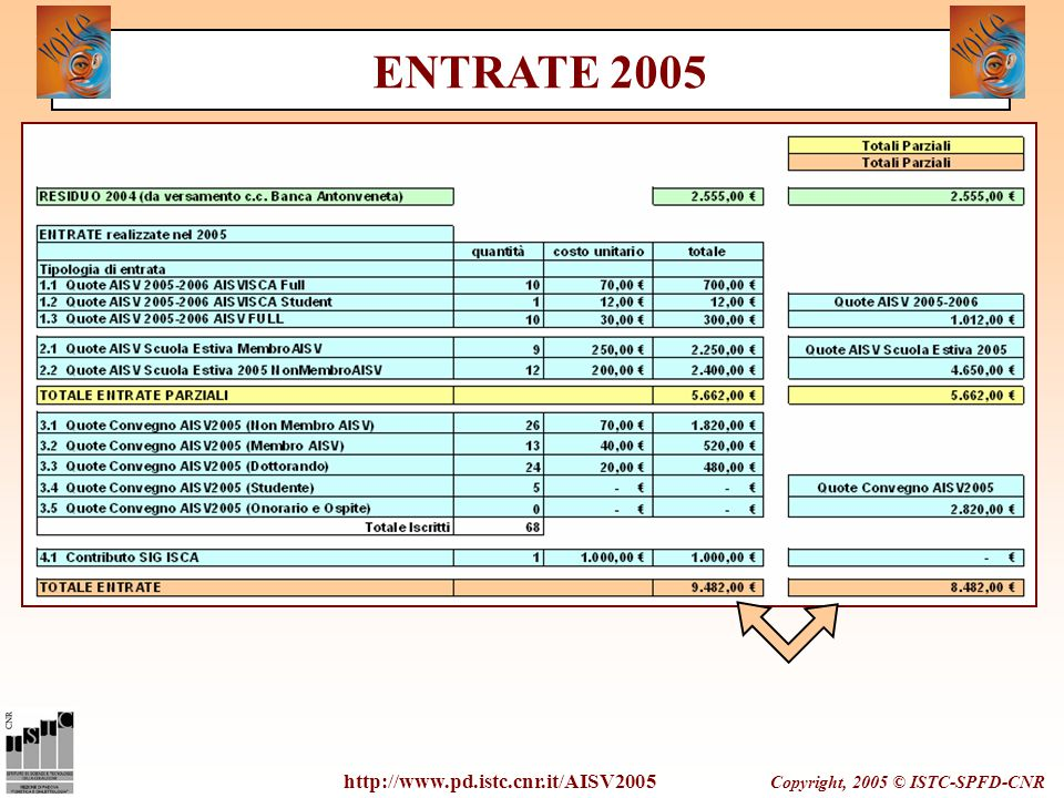 Copyright, 2005 © ISTC-SPFD-CNR http://www.pd.istc.cnr.it/AISV2005 ENTRATE 2005