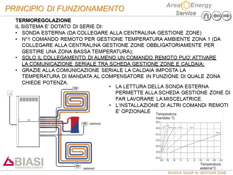 RinNOVA SOLAR IN: GESTIONE ZONE Service PRINCIPIO DI FUNZIONAMENTO TERMOREGOLAZIONE IL SISTEMA E' DOTATO DI SERIE DI: SONDA ESTERNA (DA COLLEGARE ALLA CENTRALINA GESTIONE ZONE)SONDA ESTERNA (DA COLLEGARE ALLA CENTRALINA GESTIONE ZONE) N°1 COMANDO REMOTO PER GESTIONE TEMPERATURA AMBIENTE ZONA 1 (DA COLLEGARE ALLA CENTRALINA GESTIONE ZONE OBBLIGATORIAMENTE PER GESTIRE UNA ZONA BASSA TEMPERATURA);N°1 COMANDO REMOTO PER GESTIONE TEMPERATURA AMBIENTE ZONA 1 (DA COLLEGARE ALLA CENTRALINA GESTIONE ZONE OBBLIGATORIAMENTE PER GESTIRE UNA ZONA BASSA TEMPERATURA); SOLO IL COLLEGAMENTO DI ALMENO UN COMANDO REMOTO PUO' ATTIVARE LA COMUNICAZIONE SERIALE TRA SCHEDA GESTIONE ZONE E CALDAIA;SOLO IL COLLEGAMENTO DI ALMENO UN COMANDO REMOTO PUO' ATTIVARE LA COMUNICAZIONE SERIALE TRA SCHEDA GESTIONE ZONE E CALDAIA; GRAZIE ALLA COMUNICAZIONE SERIALE LA CALDAIA IMPOSTA LA TEMPERATURA DI MANDATA AL COMPENSATORE IN FUNZIONE DI QUALE ZONA CHIEDE POTENZA.GRAZIE ALLA COMUNICAZIONE SERIALE LA CALDAIA IMPOSTA LA TEMPERATURA DI MANDATA AL COMPENSATORE IN FUNZIONE DI QUALE ZONA CHIEDE POTENZA.