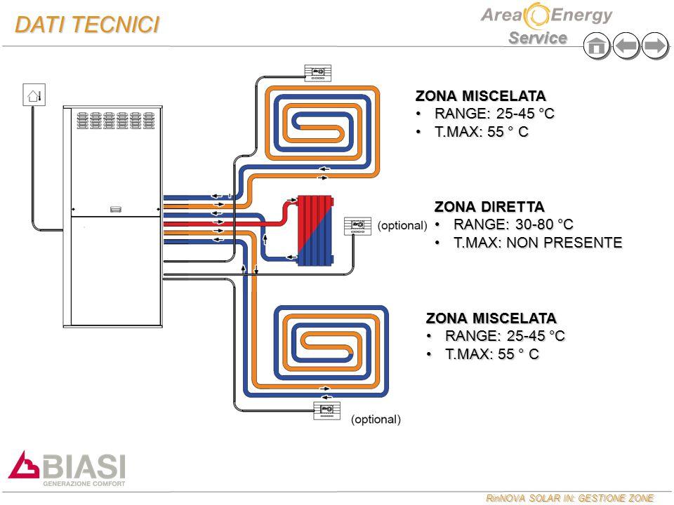 RinNOVA SOLAR IN: GESTIONE ZONE Service DATI TECNICI ZONA MISCELATA RANGE: 25-45 °CRANGE: 25-45 °C T.MAX: 55 ° CT.MAX: 55 ° C ZONA MISCELATA RANGE: 25-45 °CRANGE: 25-45 °C T.MAX: 55 ° CT.MAX: 55 ° C ZONA DIRETTA RANGE: 30-80 °CRANGE: 30-80 °C T.MAX: NON PRESENTET.MAX: NON PRESENTE