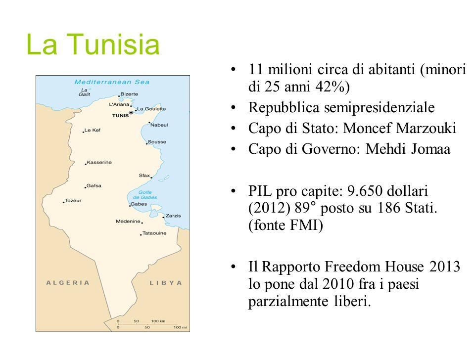 La Tunisia 11 milioni circa di abitanti (minori di 25 anni 42%) Repubblica semipresidenziale Capo di Stato: Moncef Marzouki Capo di Governo: Mehdi Jom