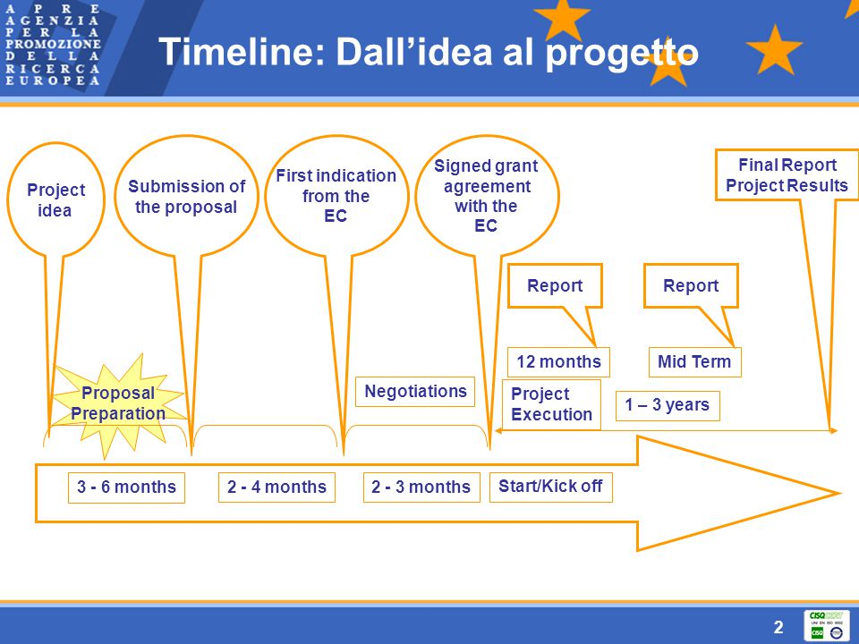 2 Timeline: Dall'idea al progetto Proposal Preparation Project idea 12 months 1 – 3 years Mid Term Report Final Report Project Results Submission of t