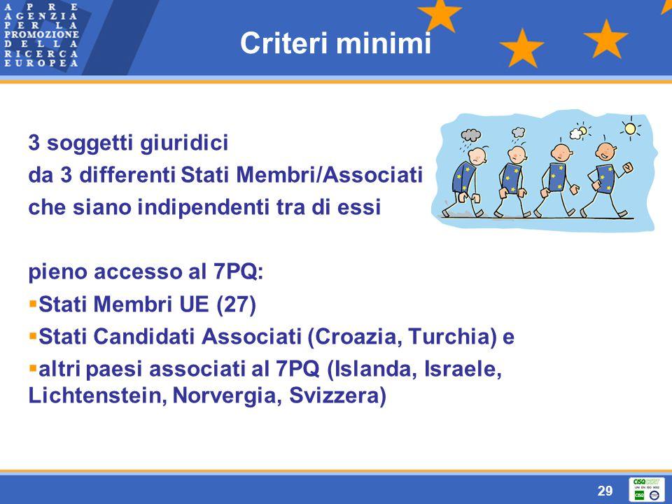 29 Criteri minimi 3 soggetti giuridici da 3 differenti Stati Membri/Associati che siano indipendenti tra di essi pieno accesso al 7PQ:  Stati Membri UE (27)  Stati Candidati Associati (Croazia, Turchia) e  altri paesi associati al 7PQ (Islanda, Israele, Lichtenstein, Norvergia, Svizzera)