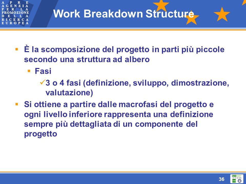 36  È la scomposizione del progetto in parti più piccole secondo una struttura ad albero  Fasi 3 o 4 fasi (definizione, sviluppo, dimostrazione, valutazione)  Si ottiene a partire dalle macrofasi del progetto e ogni livello inferiore rappresenta una definizione sempre più dettagliata di un componente del progetto Work Breakdown Structure